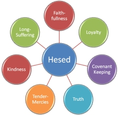 hesed